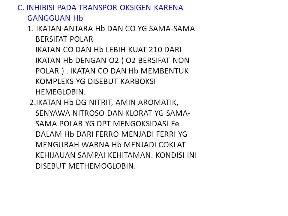 C.INHIBISI PADA TRANSPOR OKSIGEN KARENA GANGGUAN Hb 1.