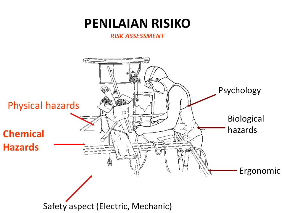 PENILAIAN RISIKO RISK ASSESSMENT Safety aspect (Electric, Mechanic) Chemical Hazards Physical hazards Psychology Biological hazards Ergonomic