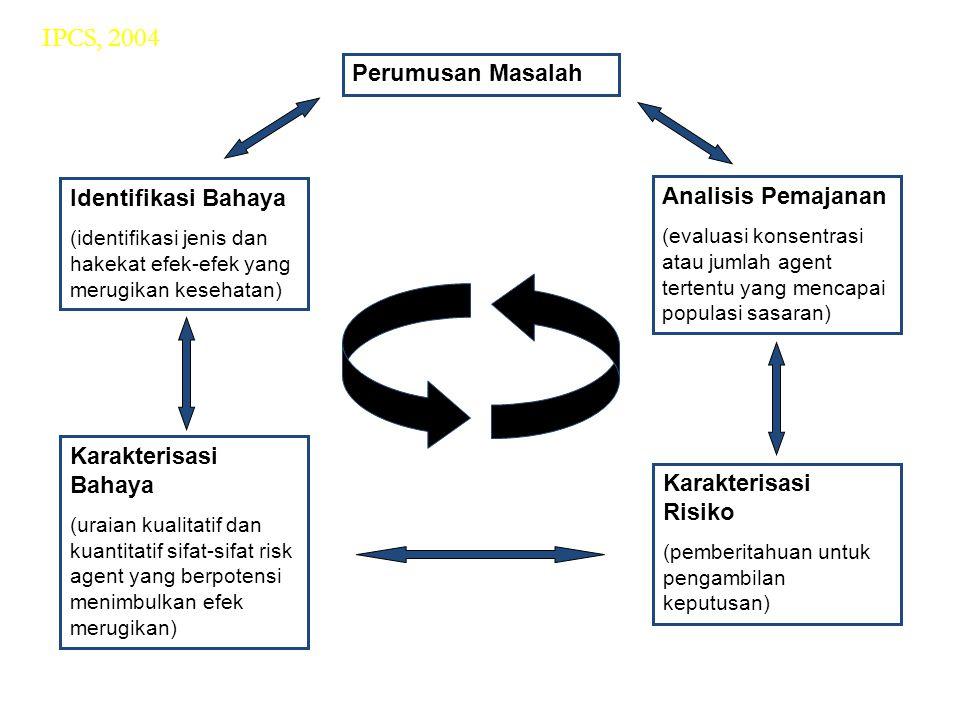 Perumusan Masalah Identifikasi Bahaya (identifikasi jenis dan hakekat efek-efek yang merugikan kesehatan) Karakterisasi Bahaya (uraian kualitatif dan kuantitatif sifat-sifat risk agent yang berpotensi menimbulkan efek merugikan) Analisis Pemajanan (evaluasi konsentrasi atau jumlah agent tertentu yang mencapai populasi sasaran) Karakterisasi Risiko (pemberitahuan untuk pengambilan keputusan) IPCS, 2004