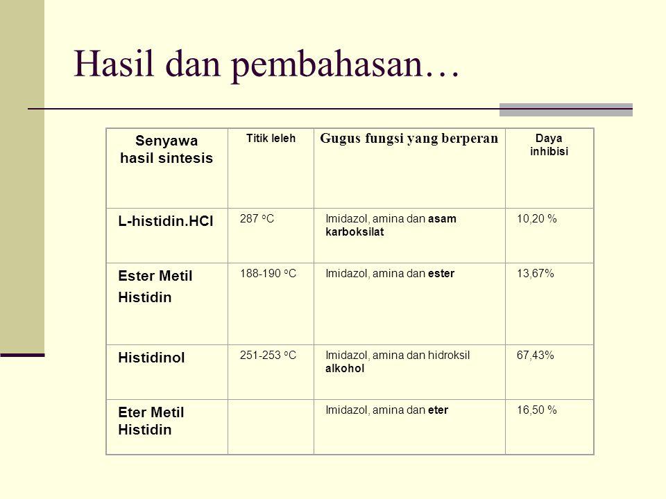Hasil dan pembahasan… Senyawa hasil sintesis Titik leleh Gugus fungsi yang berperan Daya inhibisi L-histidin.HCl 287 o CImidazol, amina dan asam karbo