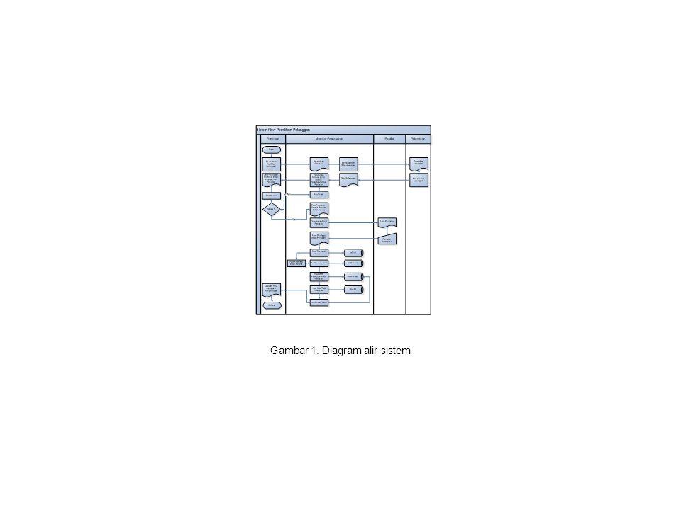 Gambar 2. Context Diagram