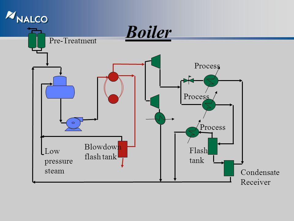 Boiler Water Treatment Untuk mencegah: –Kerak/deposit –Korosi –Carry over Agar: Menjamin kontinutas tersedianya steam untuk operasi pabrik-meminimalka