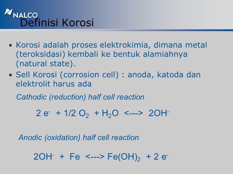 Program All-Organic Polymer u Pengaplikasian terbatas untuk tekanan boiler <1000 psig u Memerlukan air umpan dengan hardness rendah u Beberapa formula