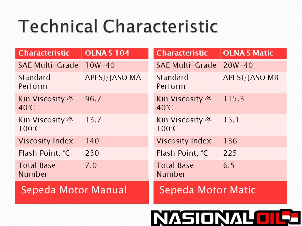 Sepeda Motor ManualSepeda Motor Matic CharacteristicOLNA S 104 SAE Multi-Grade10W-40 Standard Perform API SJ/JASO MA Kin Viscosity @ 40°C 96.7 Kin Vis
