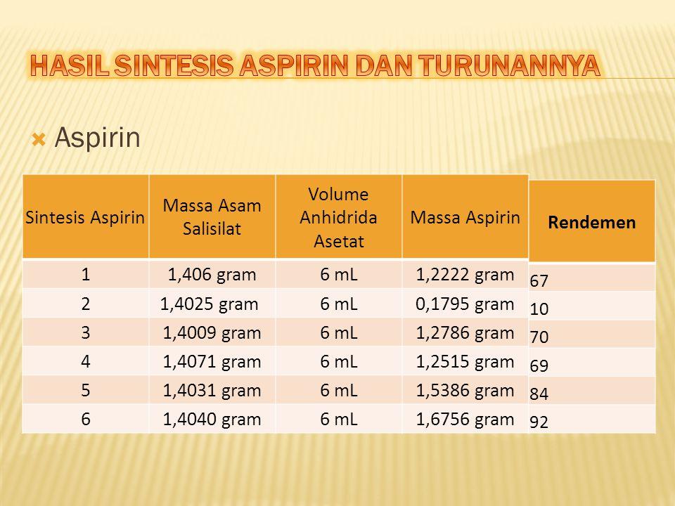  Aspirin Sintesis Aspirin Massa Asam Salisilat Volume Anhidrida Asetat Massa Aspirin 11,406 gram6 mL1,2222 gram 21,4025 gram 6 mL0,1795 gram 31,4009 gram6 mL1,2786 gram 41,4071 gram6 mL1,2515 gram 51,4031 gram6 mL1,5386 gram 61,4040 gram6 mL1,6756 gram Rendemen 67 10 70 69 84 92