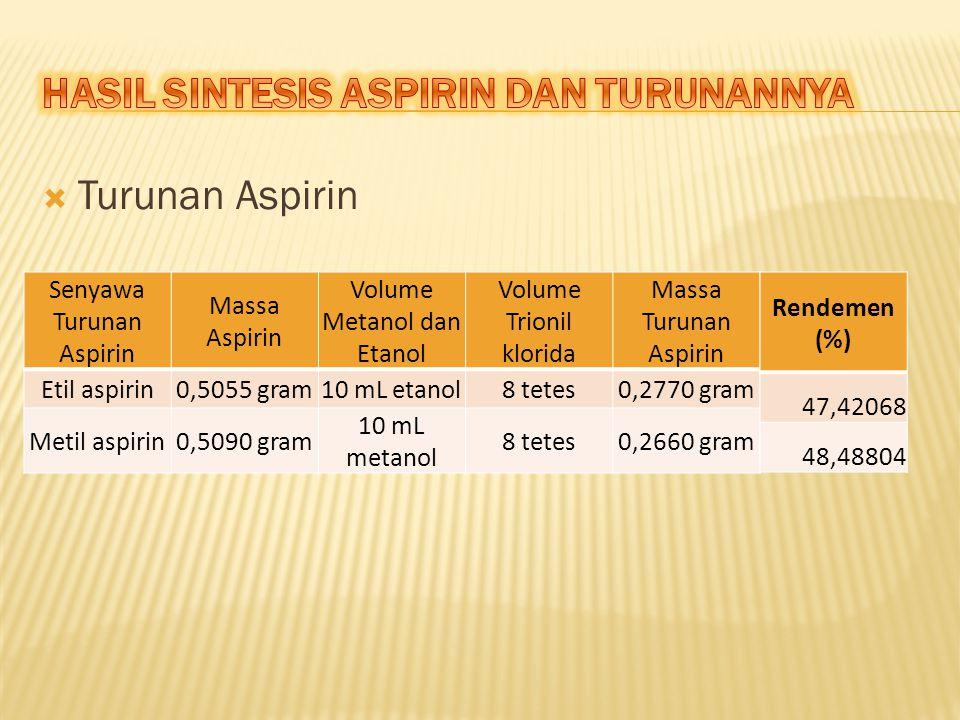  Turunan Aspirin Senyawa Turunan Aspirin Massa Aspirin Volume Metanol dan Etanol Volume Trionil klorida Massa Turunan Aspirin Etil aspirin0,5055 gram10 mL etanol8 tetes0,2770 gram Metil aspirin0,5090 gram 10 mL metanol 8 tetes0,2660 gram Rendemen (%) 47,42068 48,48804