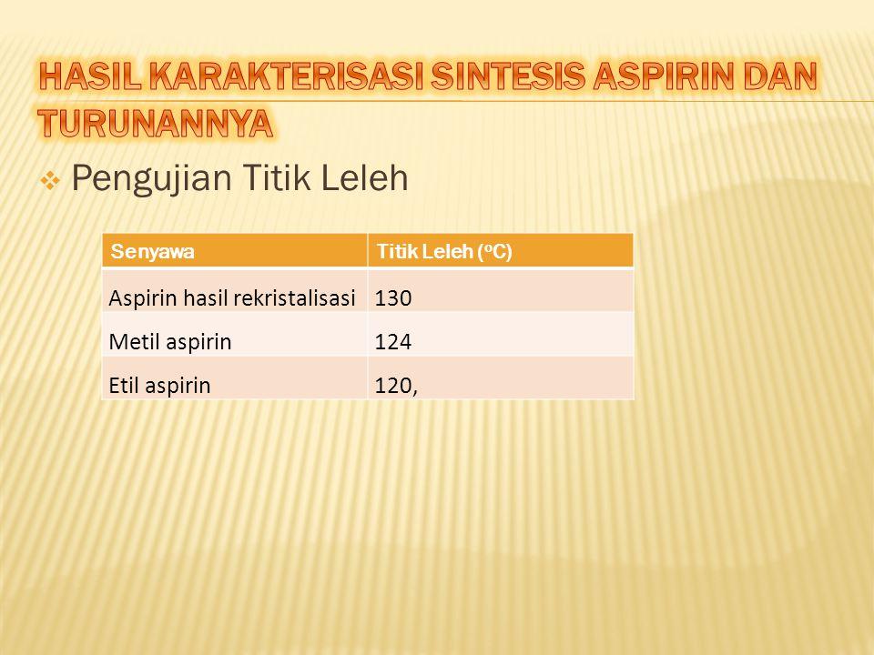  Pengujian Titik Leleh SenyawaTitik Leleh ( o C) Aspirin hasil rekristalisasi130 Metil aspirin124 Etil aspirin120,