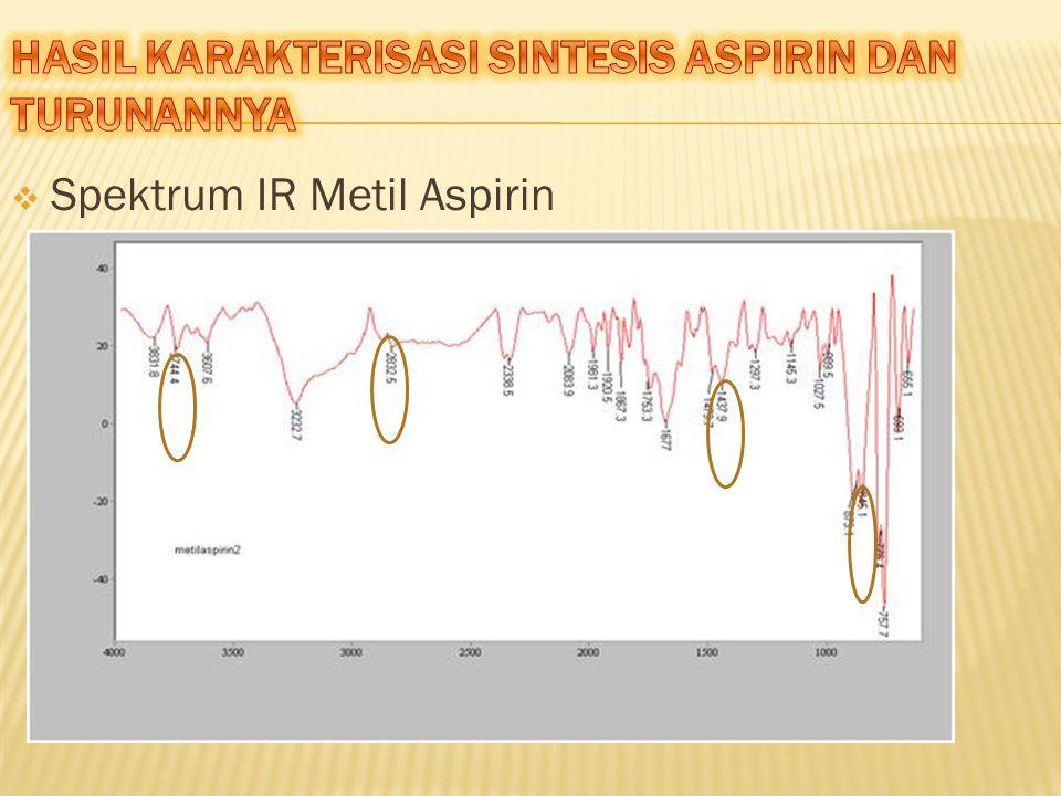  Spektrum IR Metil Aspirin
