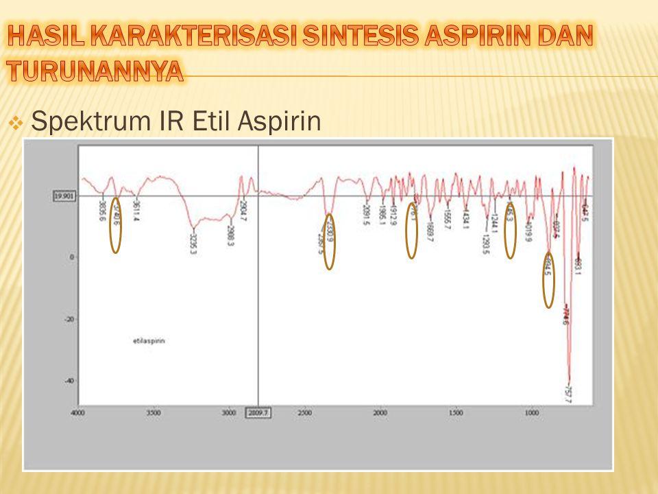  Spektrum IR Etil Aspirin