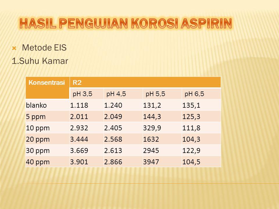  Metode EIS 1.Suhu Kamar KonsentrasiR2 pH 3,5pH 4,5pH 5,5pH 6,5 blanko1.1181.240131,2135,1 5 ppm2.0112.049144,3125,3 10 ppm2.9322.405329,9111,8 20 pp