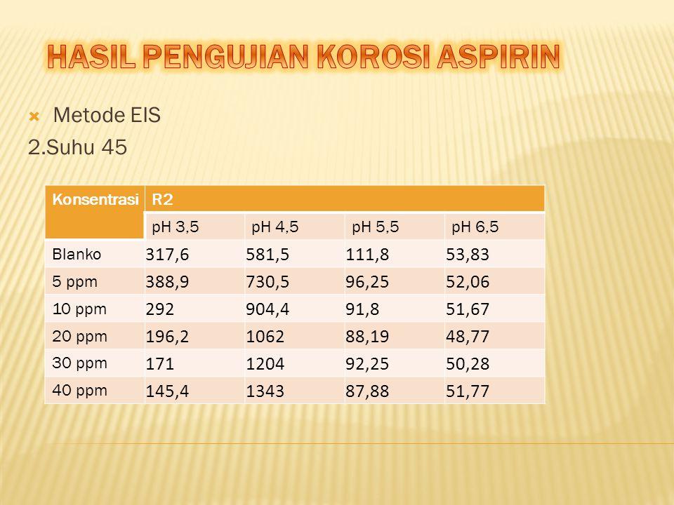  Metode EIS 2.Suhu 45 KonsentrasiR2 pH 3,5pH 4,5pH 5,5pH 6,5 Blanko 317,6581,5111,853,83 5 ppm 388,9730,596,2552,06 10 ppm 292904,491,851,67 20 ppm 1