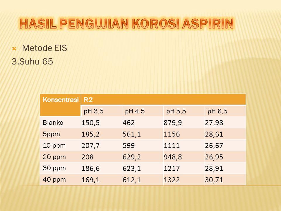  Metode EIS 3.Suhu 65 KonsentrasiR2 pH 3,5pH 4,5pH 5,5pH 6,5 Blanko 150,5462879,927,98 5ppm 185,2561,1115628,61 10 ppm 207,7599111126,67 20 ppm 20862