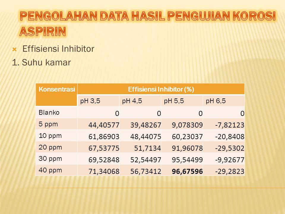  Effisiensi Inhibitor 1. Suhu kamar KonsentrasiEffisiensi Inhibitor (%) pH 3,5pH 4,5pH 5,5pH 6,5 Blanko 0000 5 ppm 44,4057739,482679,078309-7,82123 1