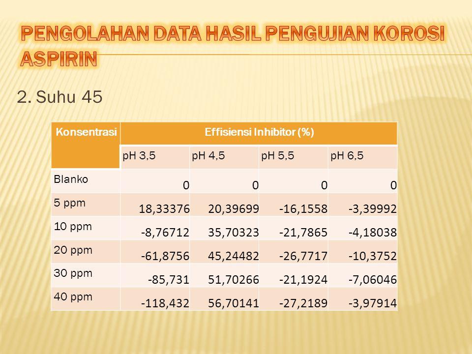 KonsentrasiEffisiensi Inhibitor (%) pH 3,5pH 4,5pH 5,5pH 6,5 Blanko 0000 5 ppm 18,3337620,39699-16,1558-3,39992 10 ppm -8,7671235,70323-21,7865-4,18038 20 ppm -61,875645,24482-26,7717-10,3752 30 ppm -85,73151,70266-21,1924-7,06046 40 ppm -118,43256,70141-27,2189-3,97914 2.