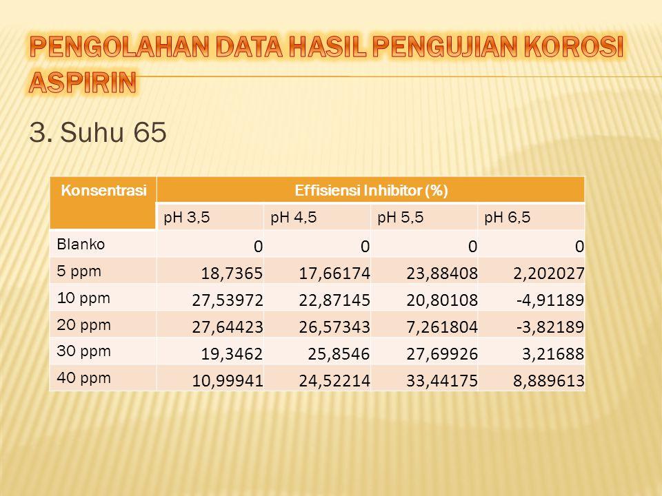 3. Suhu 65 KonsentrasiEffisiensi Inhibitor (%) pH 3,5pH 4,5pH 5,5pH 6,5 Blanko 0000 5 ppm 18,736517,6617423,884082,202027 10 ppm 27,5397222,8714520,80