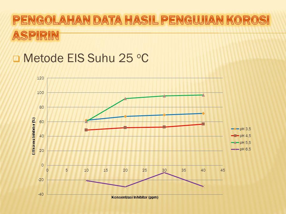  Metode EIS Suhu 25 o C