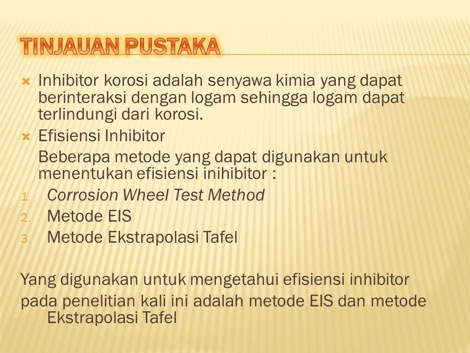  Inhibitor korosi adalah senyawa kimia yang dapat berinteraksi dengan logam sehingga logam dapat terlindungi dari korosi.  Efisiensi Inhibitor Beber