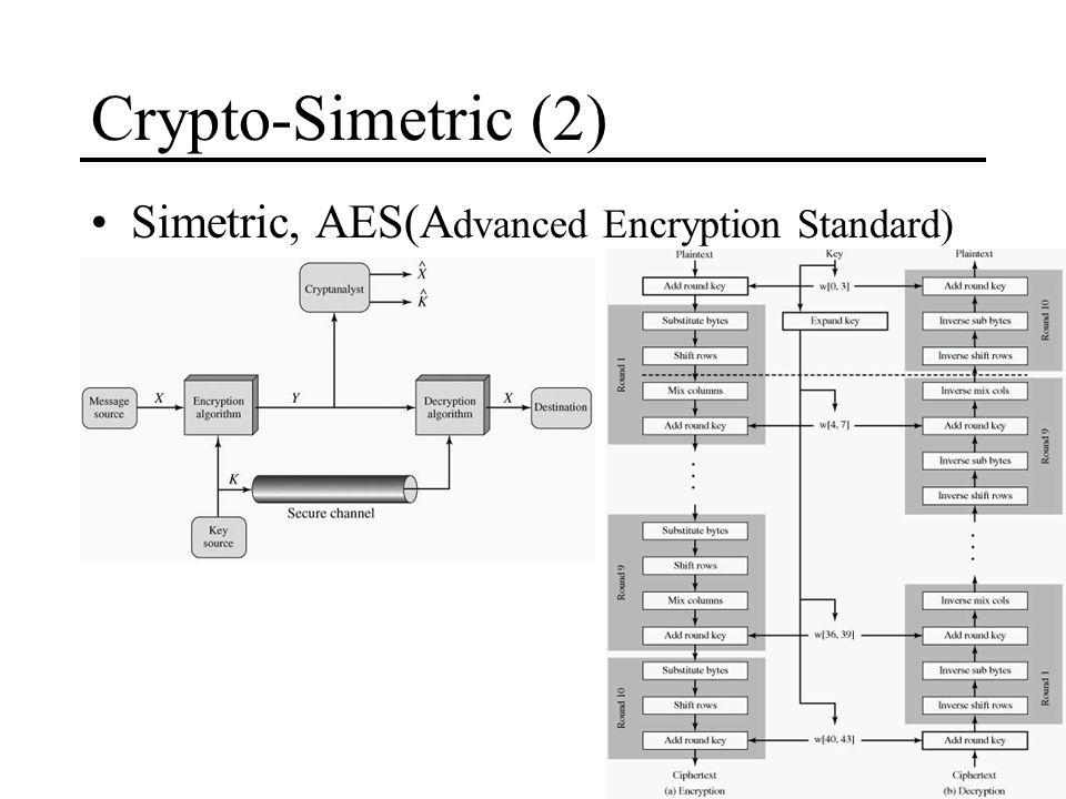 Crypto-Simetric (2) Simetric, AES(A dvanced Encryption Standard)