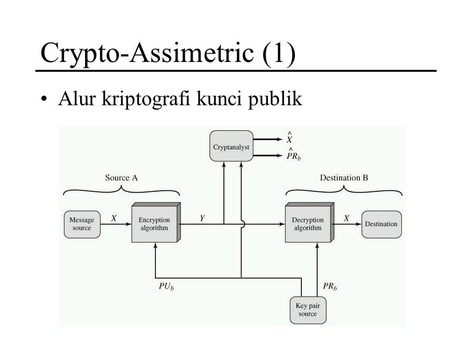 Crypto-Assimetric (1) Alur kriptografi kunci publik