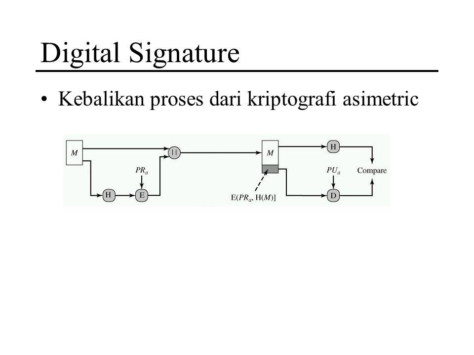 Digital Signature Kebalikan proses dari kriptografi asimetric