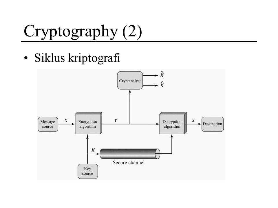 Cryptography (2) Siklus kriptografi