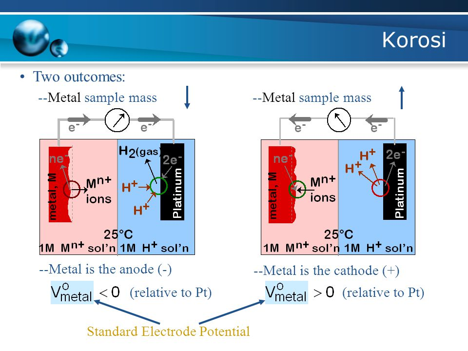 Korosi EMF series Metal with smaller V (i.e., more active) corrodes.