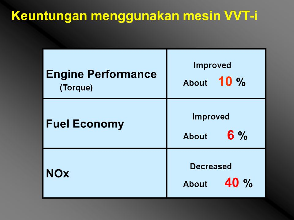 Engine Performance (Torque) Improved About 10 % Fuel Economy Improved About 6 % NOx Decreased About 40 % Keuntungan menggunakan mesin VVT-i