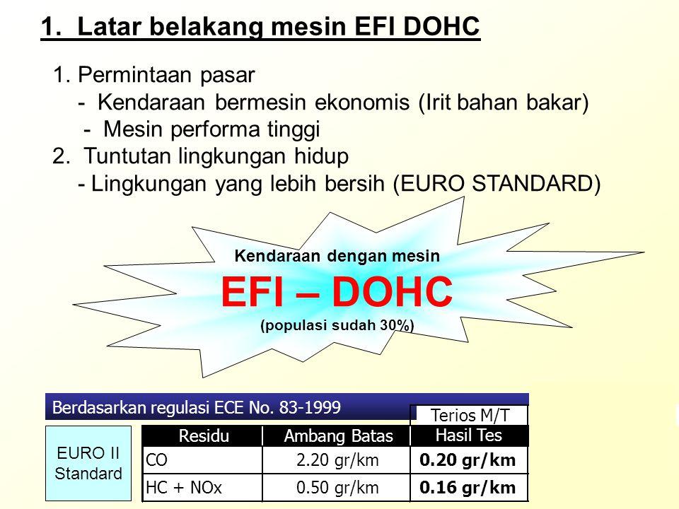 2. Prinsip dasar mesin 4 langkah Katup INKatup EX Heat balance 100%