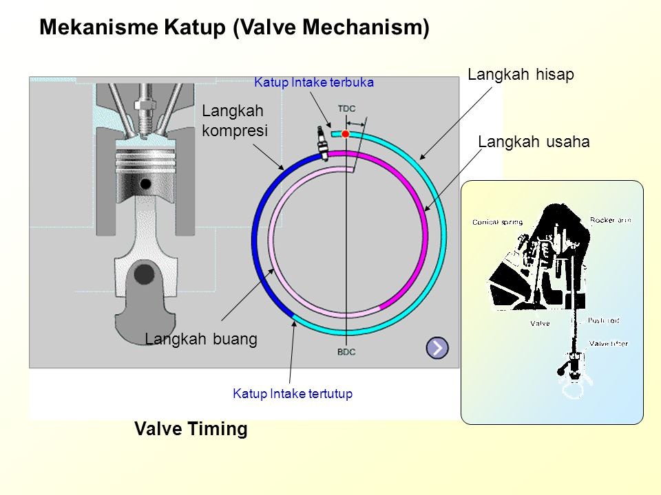 OHV (Over Head Valve) Lifter Timing Gear Chain tensioner Timing Chain Push rod Rocker arm Penyetel celah katup