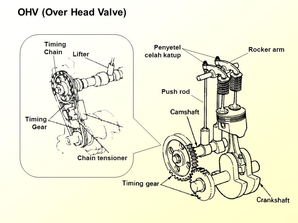 OHV (Over Head Valve) Crank Shaft (Krukas) Timing chain/gear Cam Shaft (nokenas) Lifter Push Rod Penyetel celah katup Rocker arm Valve (katup) Heat balance 100% Effective work Mechanical loss Pumping loss Exhaust loss Cooling loss