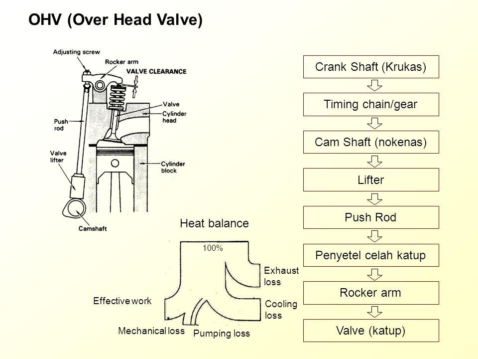SOHC (Single Over Head Camshaft) Crank Shaft (Krukas) Timing chain/belt Cam Shaft (nokenas) Lifter Push Rod Penyetel celah katup Rocker arm Valve (katup) Heat balance 100% Effective work Mechanical loss Pumping loss Exhaust loss Cooling loss