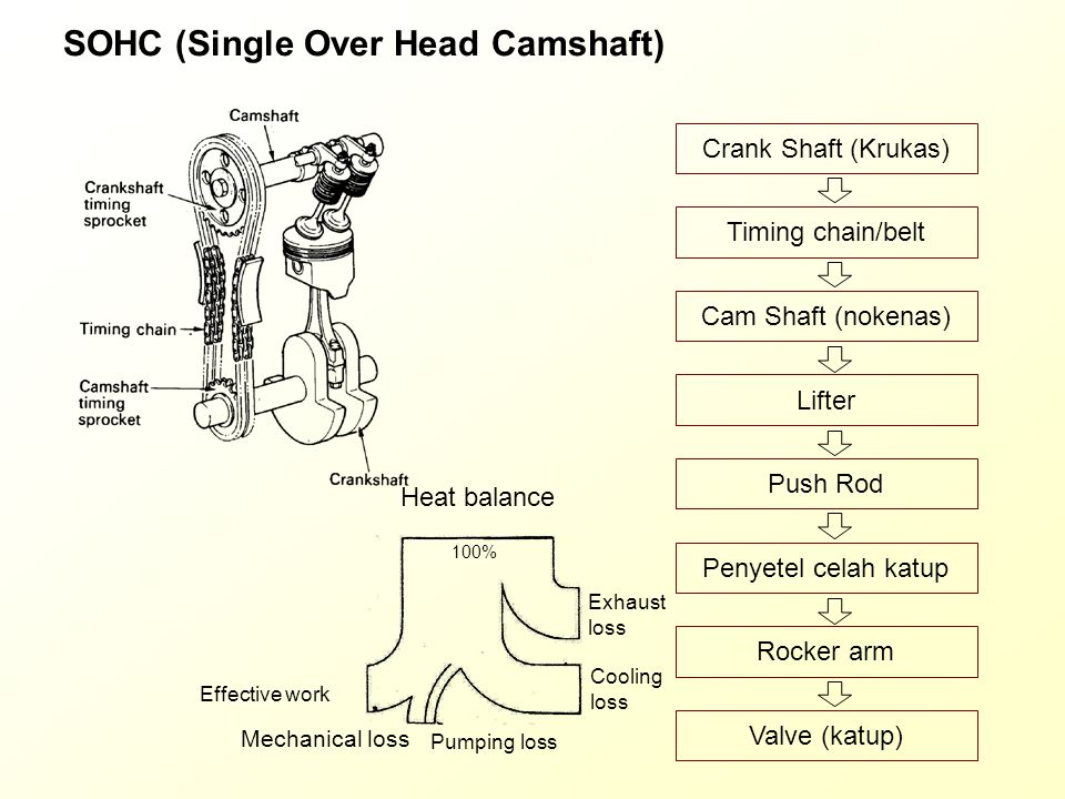 DOHC (Double Over Head Camshaft) Crank Shaft (Krukas) Timing chain/belt Cam Shaft (nokenas) Penyetel celah katup Rocker arm Valve (katup) Heat balance 100% Effective work Mechanical loss Pumping loss Exhaust loss Cooling loss