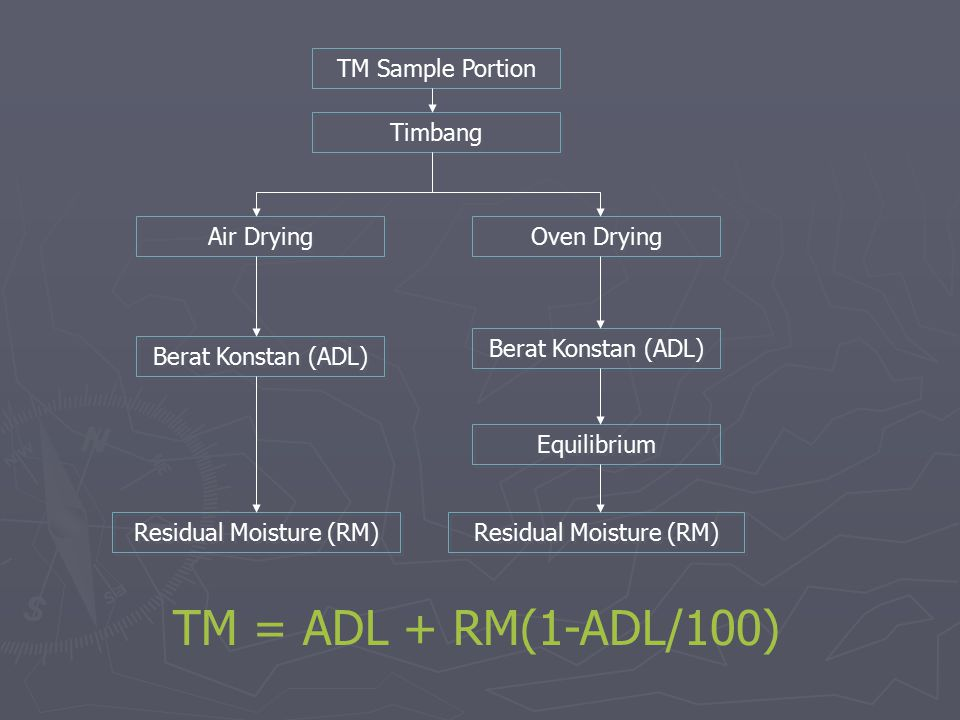 TM Sample Portion Air Drying Oven Drying Berat Konstan (ADL) Residual Moisture (RM) Equilibrium Residual Moisture (RM) Timbang TM = ADL + RM(1-ADL/100