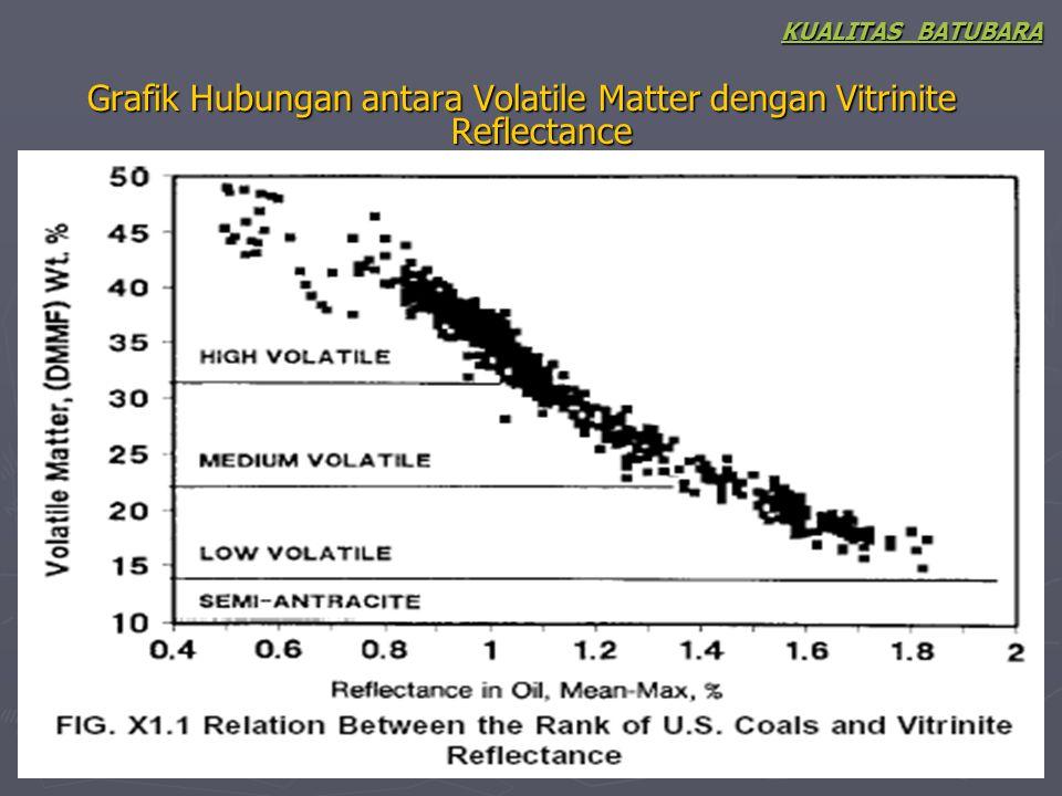 Grafik Hubungan antara Volatile Matter dengan Vitrinite Reflectance KUALITAS BATUBARA