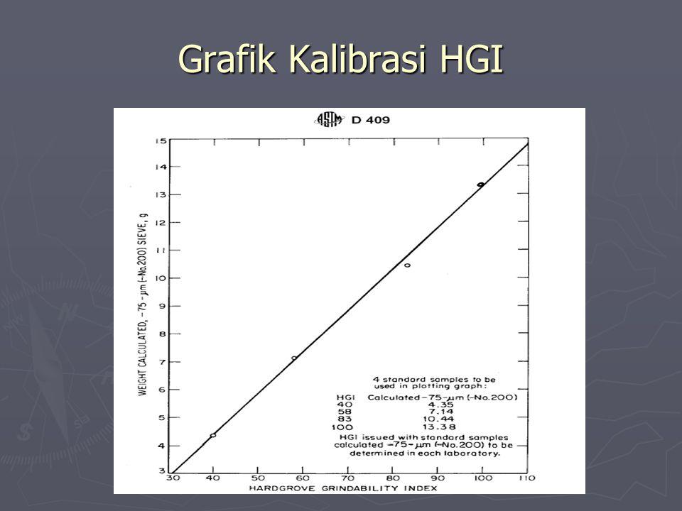 Grafik Kalibrasi HGI