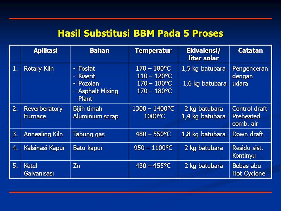 Hasil Substitusi BBM Pada 5 Proses AplikasiBahanTemperatur Ekivalensi/ liter solar Catatan 1.