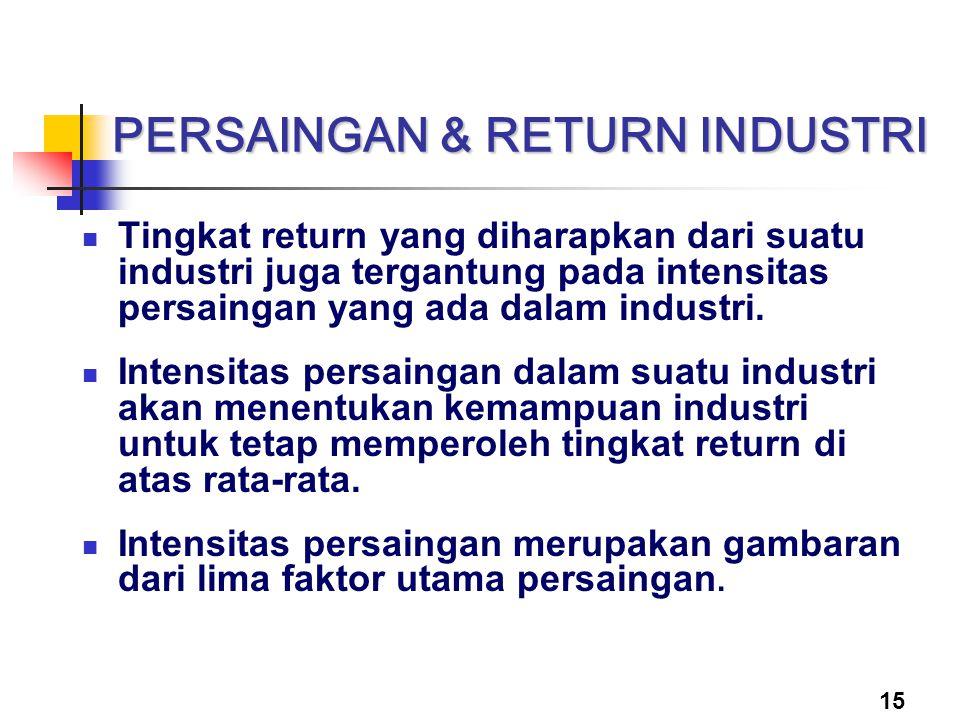 15 PERSAINGAN & RETURN INDUSTRI Tingkat return yang diharapkan dari suatu industri juga tergantung pada intensitas persaingan yang ada dalam industri.