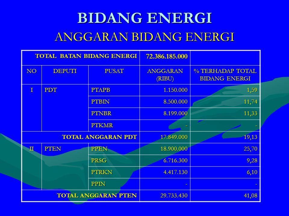 ANGGARAN BIDANG ENERGI BIDANG ENERGI TOTAL BATAN BIDANG ENERGI 72.386.185.000 NODEPUTIPUSAT ANGGARAN (RIBU) % TERHADAP TOTAL BIDANG ENERGI IPDTPTAPB1.150.0001,59 PTBIN8.500.00011,74 PTNBR8.199.00011,33 PTKMR-- TOTAL ANGGARAN PDT 17.849.00019,13 IIPTENPPEN18.900.00025,70 PRSG6.716.3009,28 PTRKN4.417.1306,10 PPIN-- TOTAL ANGGARAN PTEN 29.733.43041,08
