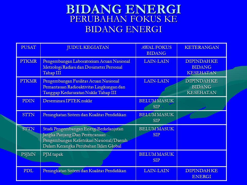 PERUBAHAN FOKUS KE BIDANG ENERGI PUSAT JUDUL KEGIATAN AWAL FOKUS BIDANG KETERANGAN PTKMR Pengembangan Laboratorium Acuan Nasional Metrologi Radiasi dan Dosimeter Personal Tahap III LAIN-LAIN DIPINDAH KE BIDANG KESEHATAN PTKMR Pengembangan Fasilitas Acuan Nasional Pemantauan Radioaktivitas Lingkungan dan Tanggap Kedaruratan Nuklir Tahap III LAIN-LAIN DIPINDAH KE BIDANG KESEHATAN PDIN Deseminasi IPTEK nuklir BELUM MASUK SIP STTN Peningkatan Sistem dan Kualitas Pendidikan BELUM MASUK SIP STTN Studi Pengembangan Energi Berkelanjutan Jangka Panjang Dan Perencanaan Pengembangan Kelistrikan Nasional/Daerah Dalam Kerangka Perubahan Iklim Global BELUM MASUK SIP PSJMN PJM tapak BELUM MASUK SIP PDL Peningkatan Sistem dan Kualitas Pendidikan LAIN-LAIN DIPINDAH KE ENERGI