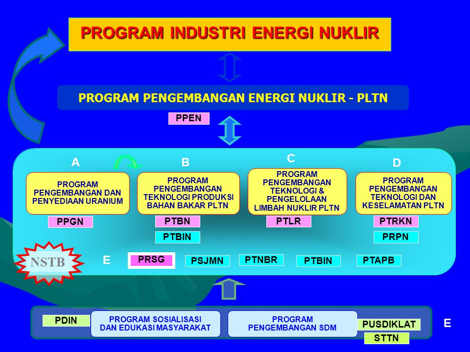 PROGRAM INDUSTRI ENERGI NUKLIR PROGRAM PENGEMBANGAN ENERGI NUKLIR - PLTN PPEN PROGRAM SOSIALISASI DAN EDUKASI MASYARAKAT PDIN PROGRAM PENGEMBANGAN SDM PUSDIKLAT PROGRAM PENGEMBANGAN TEKNOLOGI PRODUKSI BAHAN BAKAR PLTN PROGRAM PENGEMBANGAN TEKNOLOGI & PENGELOLAAN LIMBAH NUKLIR PLTN PROGRAM PENGEMBANGAN TEKNOLOGI DAN KESELAMATAN PLTN PPGN PTLRPTRKN PSJMN PRPNPTBIN PTBN PTBIN PRSG PROGRAM PENGEMBANGAN DAN PENYEDIAAN URANIUM NSTB PTNBR AB C D E PTAPB E STTN