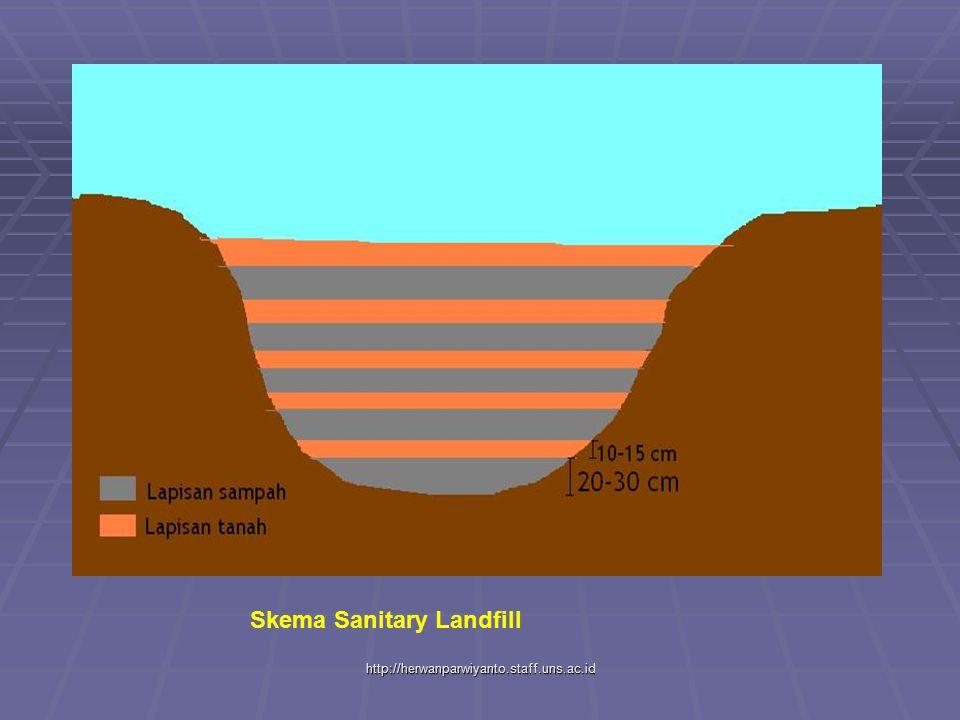 http://herwanparwiyanto.staff.uns.ac.id Skema Sanitary Landfill