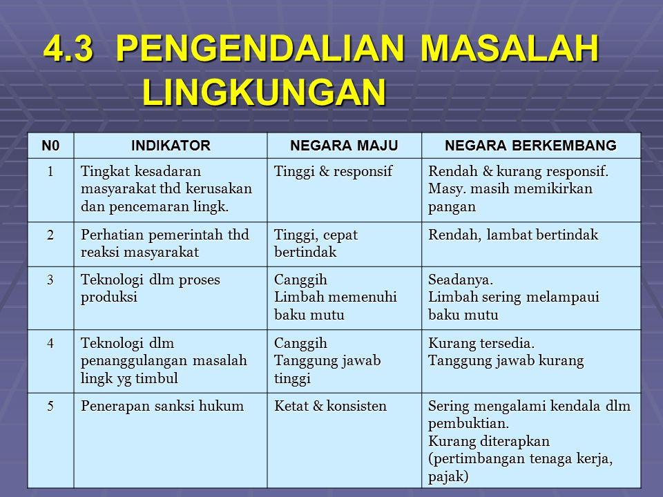 http://herwanparwiyanto.staff.uns.ac.id 4.3 PENGENDALIAN MASALAH LINGKUNGAN N0INDIKATOR NEGARA MAJU NEGARA BERKEMBANG 1 Tingkat kesadaran masyarakat t
