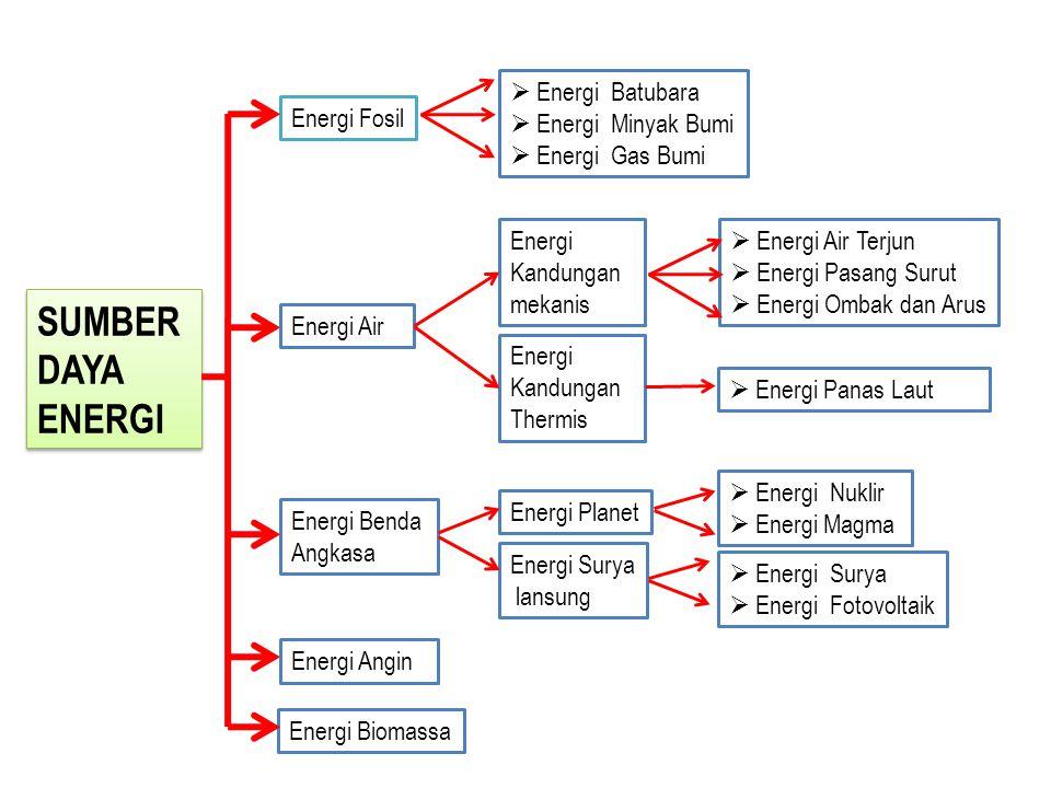 SUMBER DAYA ENERGI SUMBER DAYA ENERGI Energi Planet Energi Fosil Energi Benda Angkasa Energi Biomassa  Energi Batubara  Energi Minyak Bumi  Energi