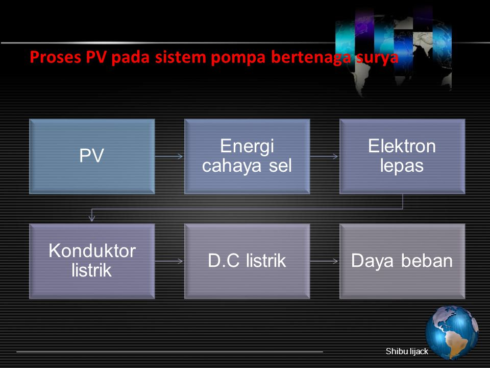  Penggunaan baterai memiliki kekurangan yaitu dapat mengurangi efisiensi keseluruhan sistem.  Sistem ini dirancang untuk memompa air hanya selama se