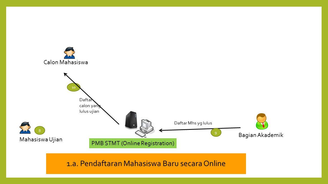 PMB STMT (Online Registration) Calon Mahasiswa Mahasiswa Ujian 8 Daftar Mhs yg lulus 9 Bagian Akademik 10 Daftar calon yang lulus ujian 1.a. Pendaftar