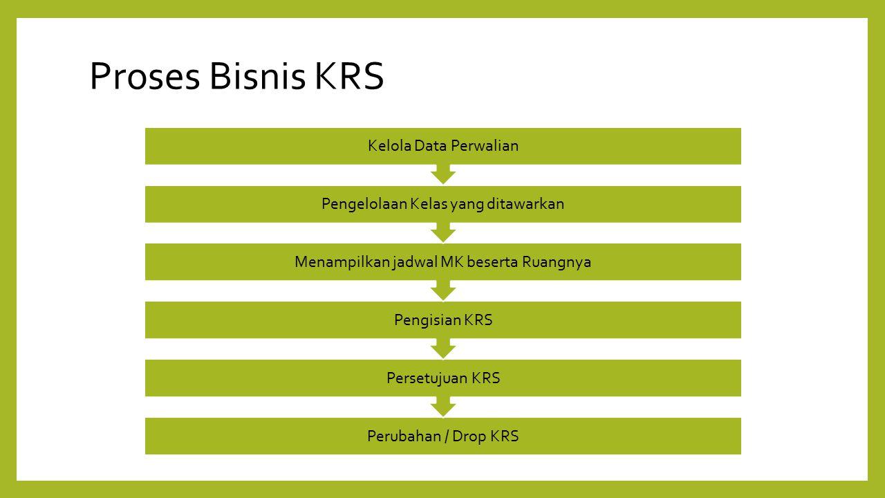 Proses Bisnis KRS Perubahan / Drop KRS Persetujuan KRS Pengisian KRS Menampilkan jadwal MK beserta Ruangnya Pengelolaan Kelas yang ditawarkan Kelola D