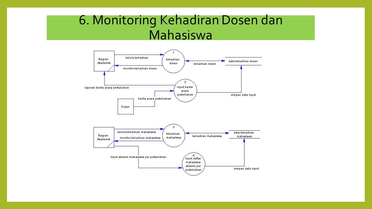 6. Monitoring Kehadiran Dosen dan Mahasiswa