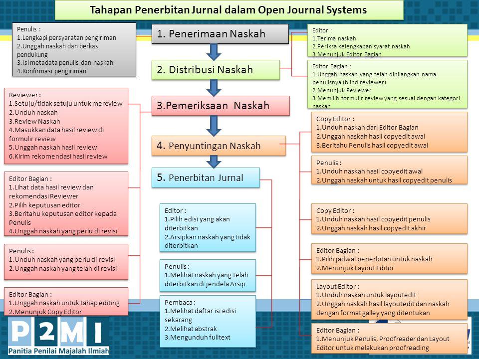 Tahapan Penerbitan Jurnal dalam Open Journal Systems 1. Penerimaan Naskah 2. Distribusi Naskah 3.Pemeriksaan Naskah 4. Penyuntingan Naskah 5. Penerbit