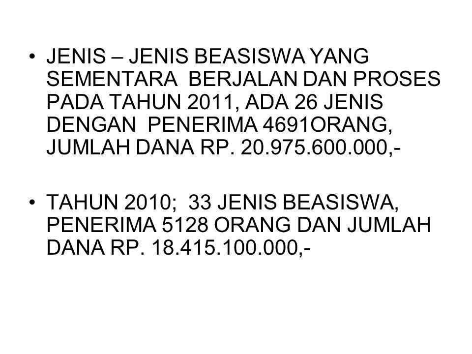 JENIS – JENIS BEASISWA YANG SEMENTARA BERJALAN DAN PROSES PADA TAHUN 2011, ADA 26 JENIS DENGAN PENERIMA 4691ORANG, JUMLAH DANA RP. 20.975.600.000,- TA