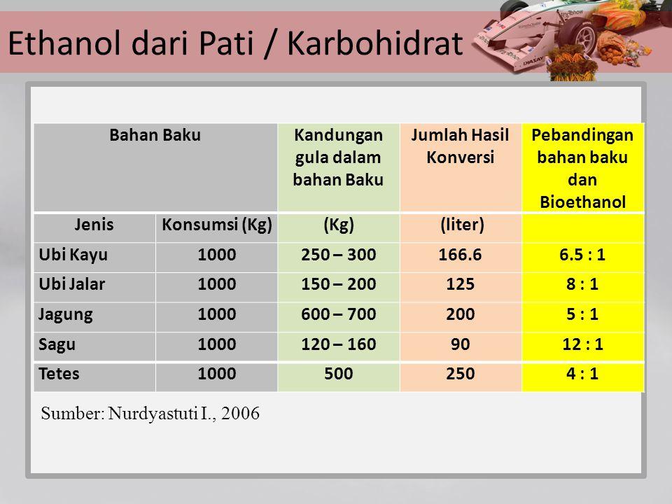 Bahan BakuKandungan gula dalam bahan Baku Jumlah Hasil Konversi Pebandingan bahan baku dan Bioethanol JenisKonsumsi (Kg)(Kg) (liter) Ubi Kayu1000250 –